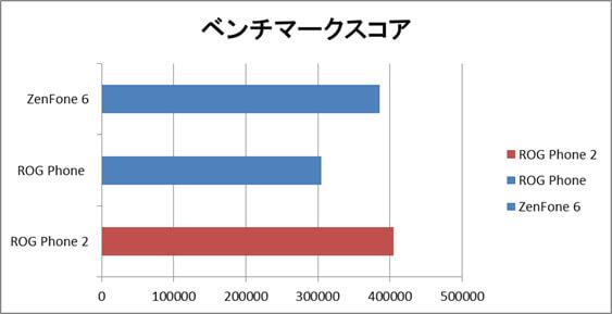 ASUS ROG Phone 2ベンチメークスコア比較