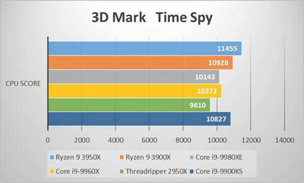 Ryzen 9 3950Xベンチマーク比較:3D Mark Time Spy