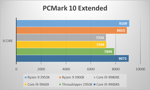 Ryzen 9 3950Xベンチマーク比較:PCMrak 10 Extended