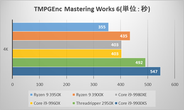 Ryzen 9 3950Xベンチマーク比較:TMPGEnc Mastering Works 6