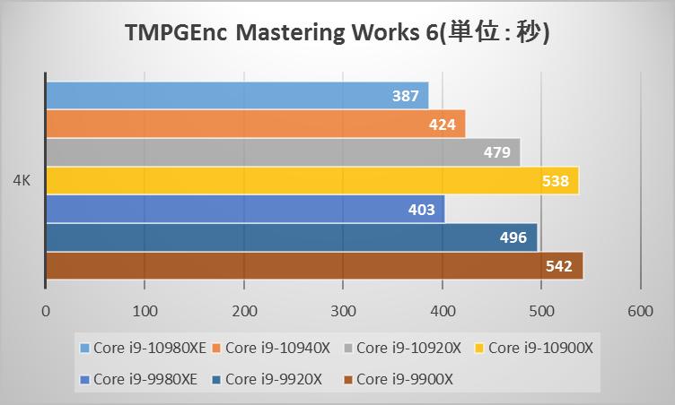 Intel Core Xシリーズベンチマーク:TMPGEnc Mastering Works 6