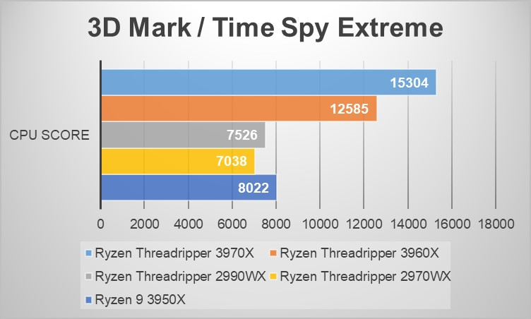 Ryzen Threadripperシリーズベンチマーク:3D Mark/Time Spy Extreme