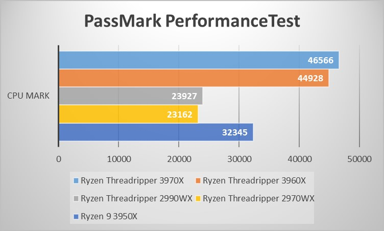 Ryzen Threadripperシリーズベンチマーク:PassMark PerformanceTest