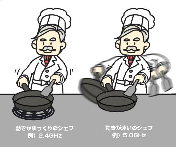動きが速いシェフの方が同じ時間により多くの料理を作れる
