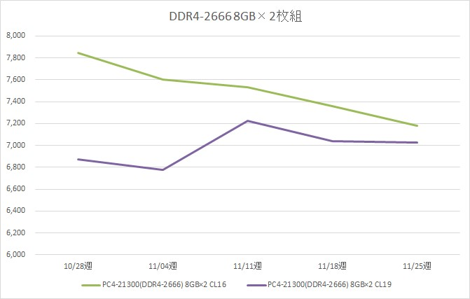 リテールメモリ DDR4-2666 16GB (8GB×2枚組) の税別価格推移(11月)