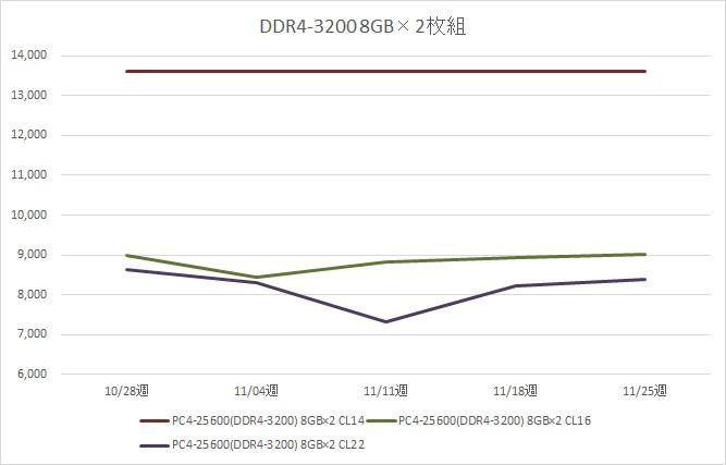 リテールメモリ DDR4-3200 16GB (8GB×2枚組) の税別価格推移(11月)