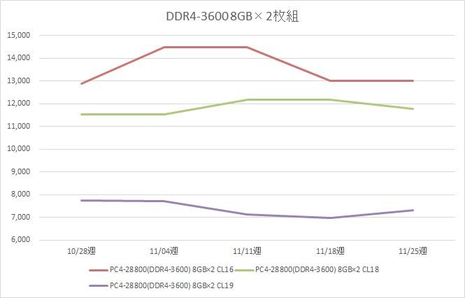 リテールメモリ DDR4-3600 16GB (8GB×2枚組) の税別価格推移(11月)
