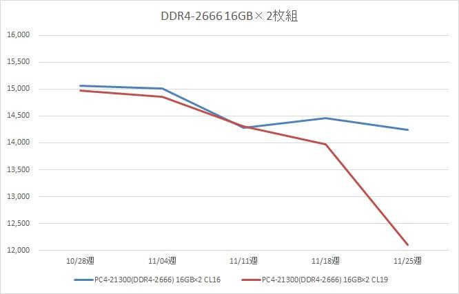 リテールメモリ DDR4-2666 32GB (16GB×2枚組) の税別価格推移(11月)