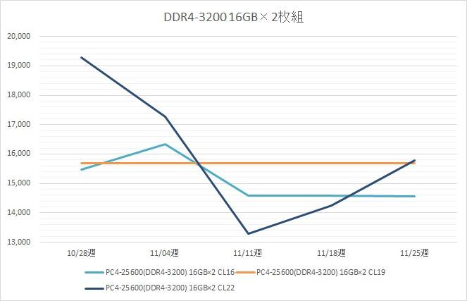 リテールメモリ DDR4-3200 32GB (16GB×2枚組) の税別価格推移(11月)