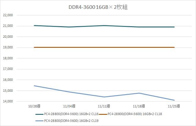 リテールメモリ DDR4-3600 32GB (16GB×2枚組) の税別価格推移(11月)