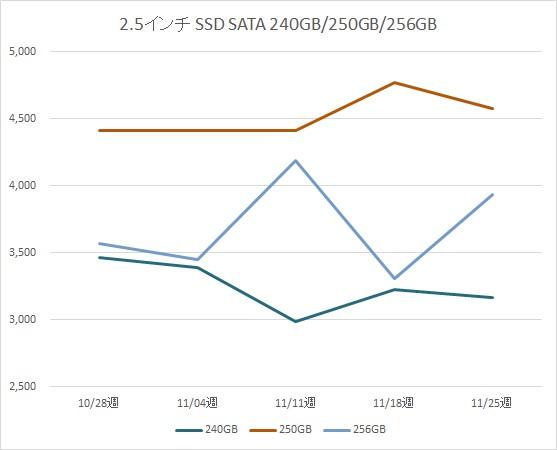 2.5インチ SATA SSD 240GB、250GB、256GB の税別価格推移(11月)