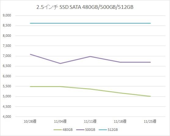 2.5インチ SATA SSD 480GB、500GB、512GB の税別価格推移(11月)