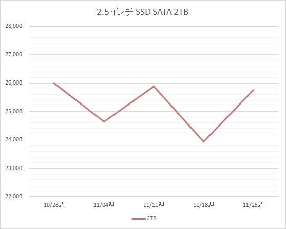 2.5インチ SATA SSD 2TB の税別価格推移(11月)
