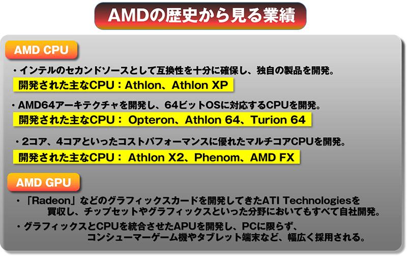 AMDの歴史から見る業績