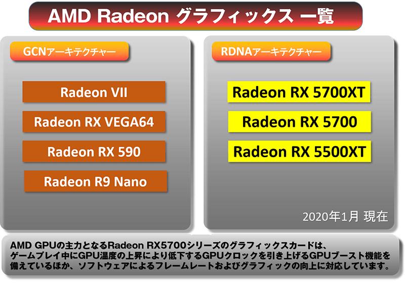 現在のAMD Radeon グラフィックス 一覧