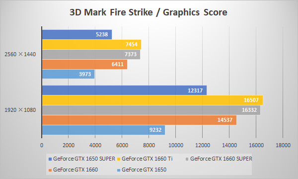 GeForce GTX 1650 SUPERベンチマーク比較グラフ:3D Mark 「Fire Strike」 Graphics Score