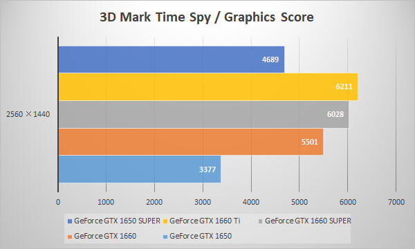 GeForce GTX 1650 SUPERベンチマーク比較グラフ:3D Mark 「Time Spy」 Graphics Score