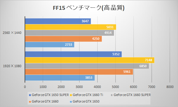 GeForce GTX 1650 SUPERベンチマーク比較グラフ:FINAL FANTASY XV WINDOWS EDITION ベンチマーク