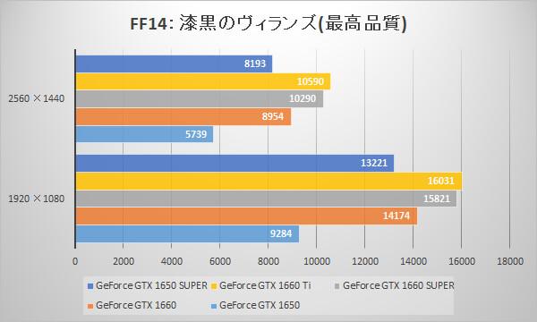 GeForce GTX 1650 SUPERベンチマーク比較グラフ:ファイナルファンタジーXIV: 漆黒のヴィランズ(最高品質)ベンチマーク