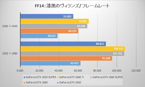 GeForce GTX 1650 SUPERベンチマーク比較グラフ:ファイナルファンタジーXIV: 漆黒のヴィランズ(フレームレート)ベンチマーク