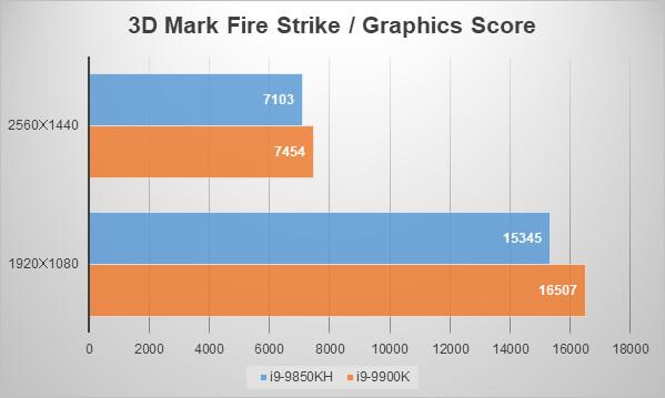 インテルNUC9i9QNXベンチマーク:3D Mark「Fire Strike」