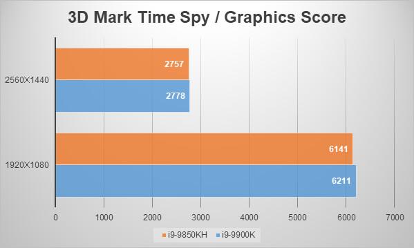 インテルNUC9i9QNXベンチマーク:3D Mark「Time Spy」
