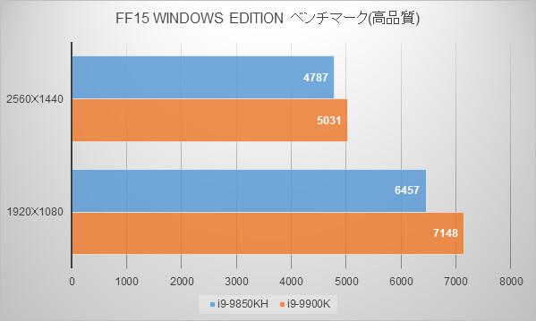 インテルNUC9i9QNXベンチマーク:FINAL FANTASY XV WINDOWS EDITION ベンチマーク