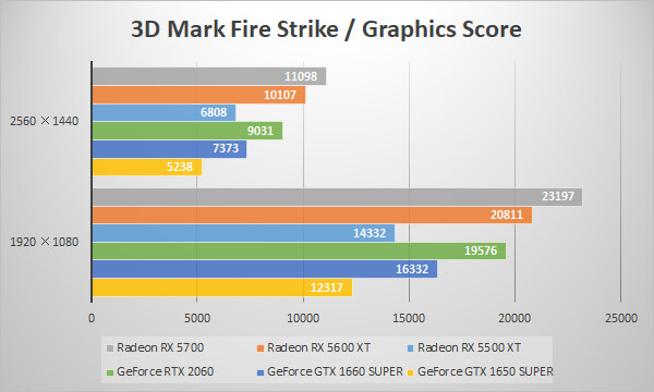 Radeon RX 5600 XT/RX 5500 XTベンチマーク比較:3D Mark 「Fire Strike」 Graphics Score