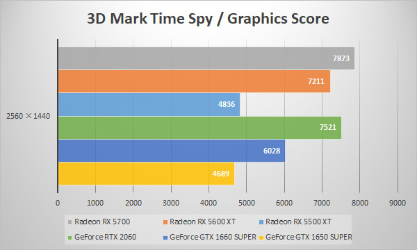 Radeon RX 5600 XT/RX 5500 XTベンチマーク比較:3D Mark 「Time Spy」 Graphics Score