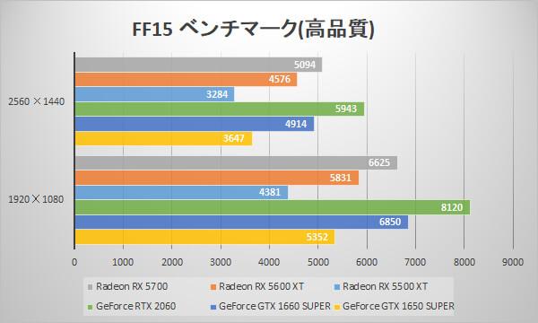 Radeon RX 5600 XT/RX 5500 XTベンチマーク比較:FINAL FANTASY XV WINDOWS EDITION ベンチマーク