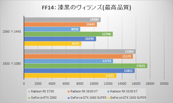Radeon RX 5600 XT/RX 5500 XTベンチマーク比較:ファイナルファンタジーXIV: 漆黒のヴィランズ ベンチマーク