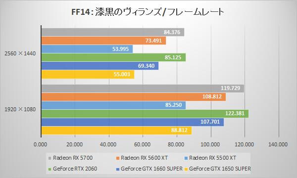 Radeon RX 5600 XT/RX 5500 XTベンチマーク比較:ファイナルファンタジーXIV: 漆黒のヴィランズ ベンチマーク/フレームレート