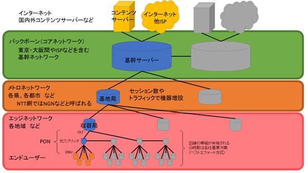 ネットワークサービスの概念図