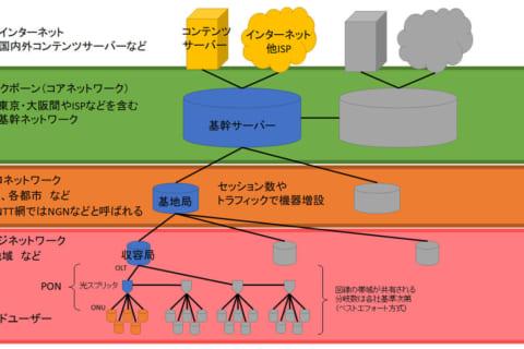 10G 光回線時代のおさえておきたい規格や用語についてのイメージ画像