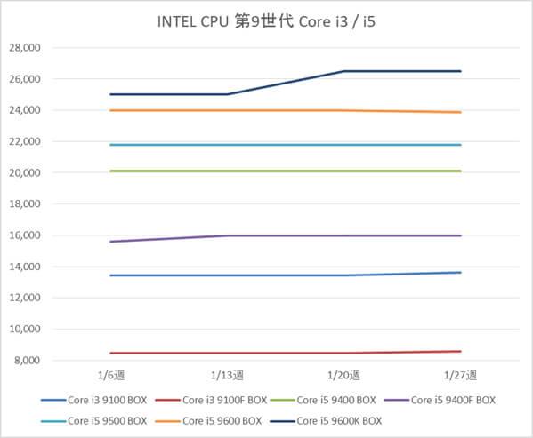 インテル Core i3-9100 / 9100F、Core i5-9400 / 9400F / 9500 / 9600 / 9600K BOX製品の税別価格推移(1月)