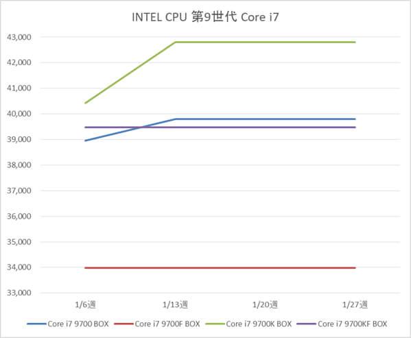 インテル Core i7-9700 / 9700F / 9700K BOX製品の税別価格推移(1月)