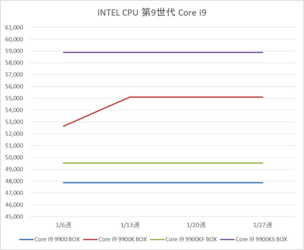 インテル Core i9-9900 / 9900KF / 9900KS BOX製品の税別価格推移(1月)
