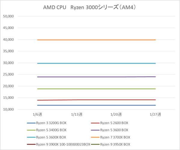AMD Ryzen 3 3200G、Ryzen 5 2600 / 3400G / 3600 / 3600X、Ryzen7 3700X、Ryzen9 3900X 100-100000023BOX / 3950X製品の税別価格推移(1月)