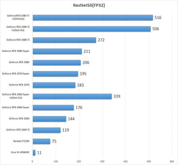 GPU別ディープラーニング性能ベンチマーク:ResNet50(FP32)