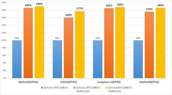 GeForce RTX 2080 Ti を2枚使用した際のベンチマークスコア比較
