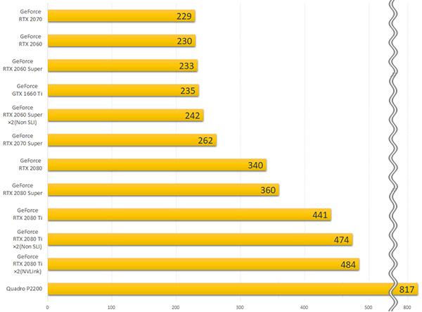 GPU別コストパフォーマンス比較グラフ
