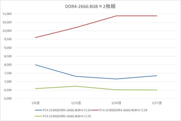 リテールメモリ DDR4-2666 16GB (8GB×2枚組) の税別価格推移(1月)