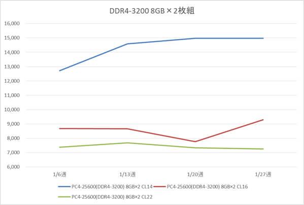 リテールメモリ DDR4-3200 16GB (8GB×2枚組) の税別価格推移(1月)