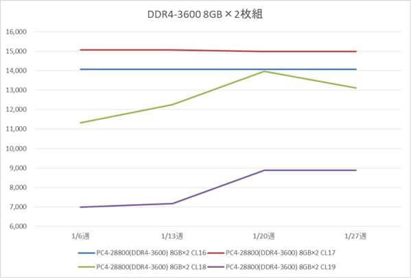 リテールメモリ DDR4-3600 16GB (8GB×2枚組) の税別価格推移(1月)