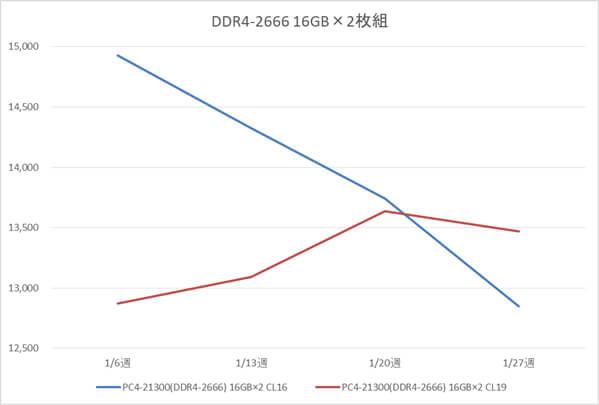 リテールメモリ DDR4-2666 32GB (16GB×2枚組) の税別価格推移(1月)