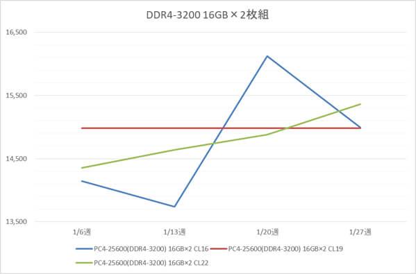 リテールメモリ DDR4-3200 32GB (16GB×2枚組) の税別価格推移(1月)