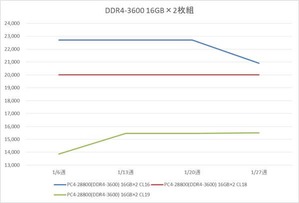 リテールメモリ DDR4-3600 32GB (16GB×2枚組) の税別価格推移(1月)