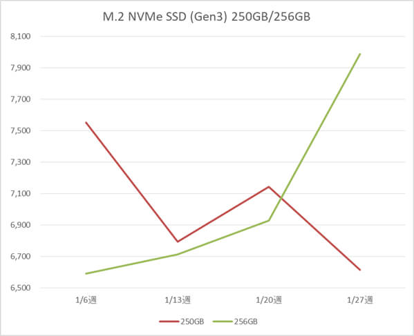 M.2 NVMe SSD 250GB、256GB の税別価格推移(1月)