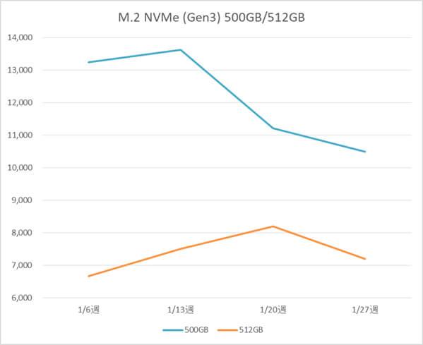 M.2 NVMe SSD 500GB、512GB の税別価格推移(1月)