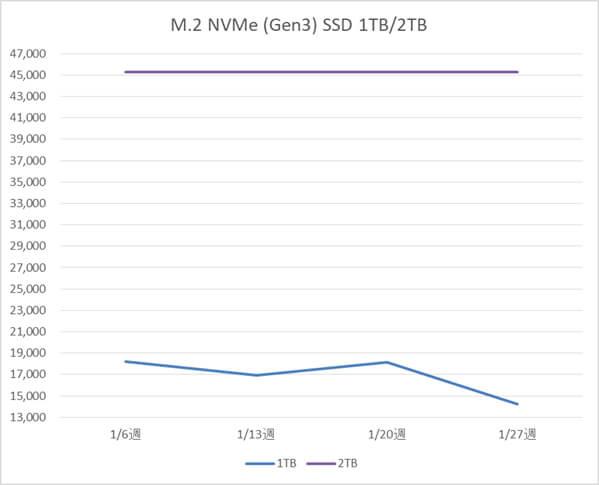 M.2 NVMe SSD 1TB、2TB  の税別価格推移(1月)